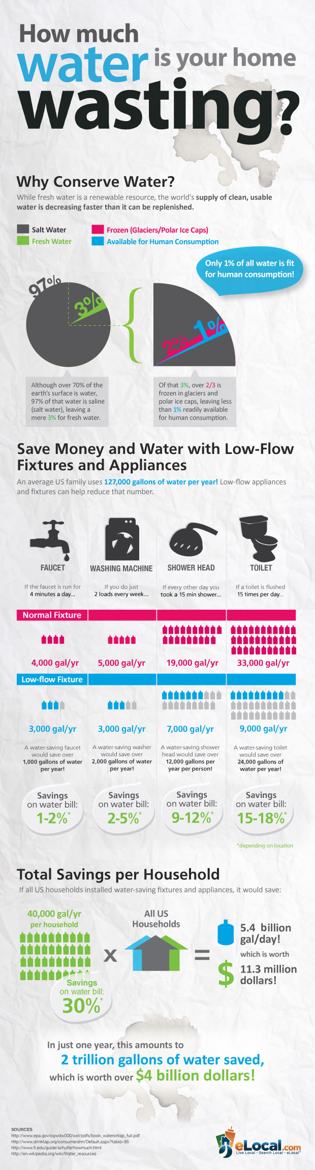 HomeWaterConservation